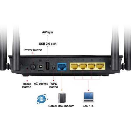 ROUTER ASUS INALAMBRICO RT-AC1200